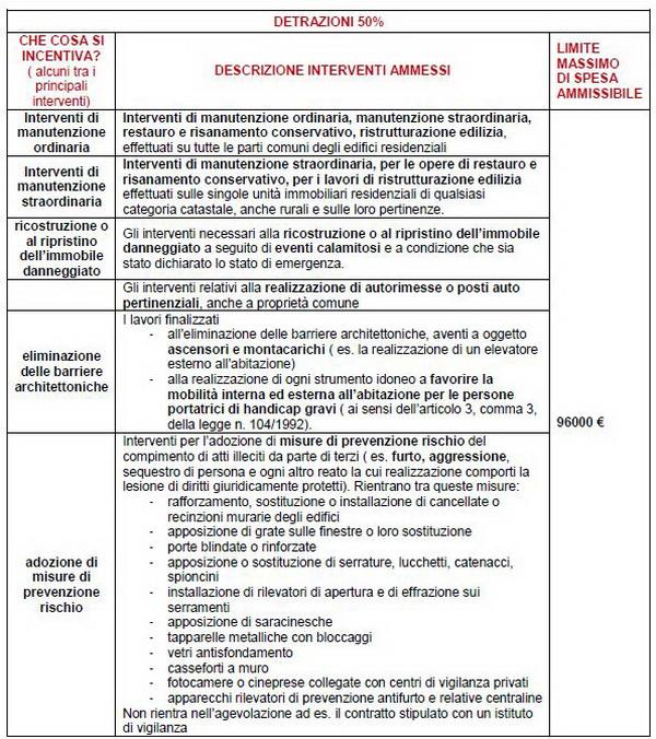 Guida sintetica alle detrazioni fiscali sui lavori edili e per l ...